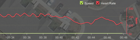 Endomondo heart rate